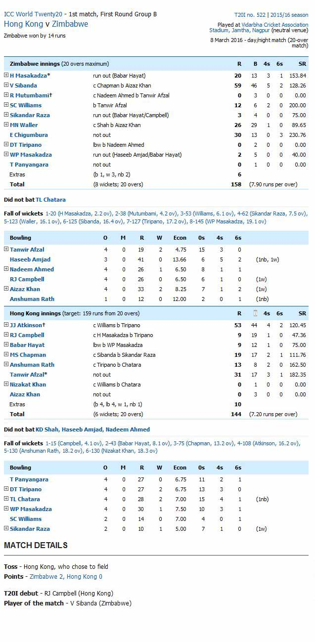 Zimbabwe vs Hong Kong Score Card